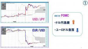 FOMCの動き