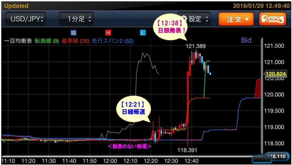 24_04マネックスFXプレミアムforSmartPhoneドル円チャート